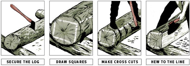 How to Square a Log