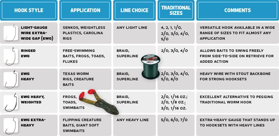Fishing Tips: Expert Angler's Guide to Bass Hooks