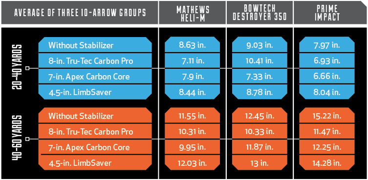 Bow Stabilizer Test Results