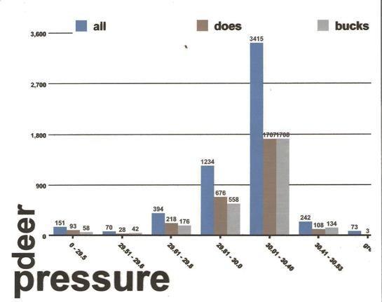 barometric pressure impact