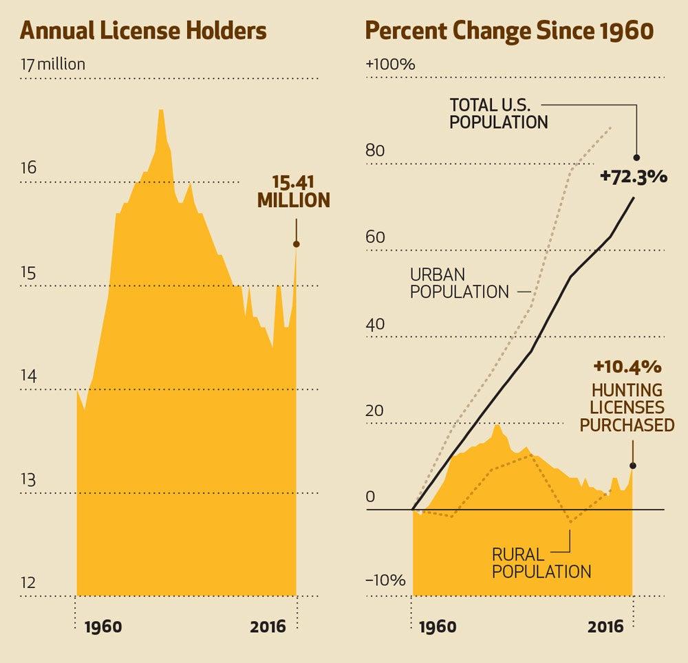 U.S. Hunting License Holders vs Population
