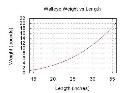 httpswww.outdoorlife.comsitesoutdoorlife.comfilesimport2014importImage2011photo10013215796_Walleye_weight_length_graph.jpg