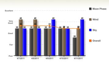 Gobbler Forecast April 8-15