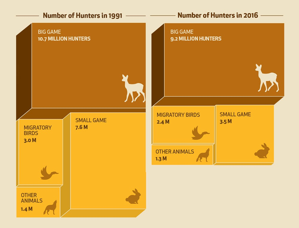 Number of Hunters 1991 and 2016