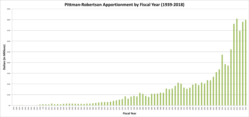 pittman-robertson apportionment over the years