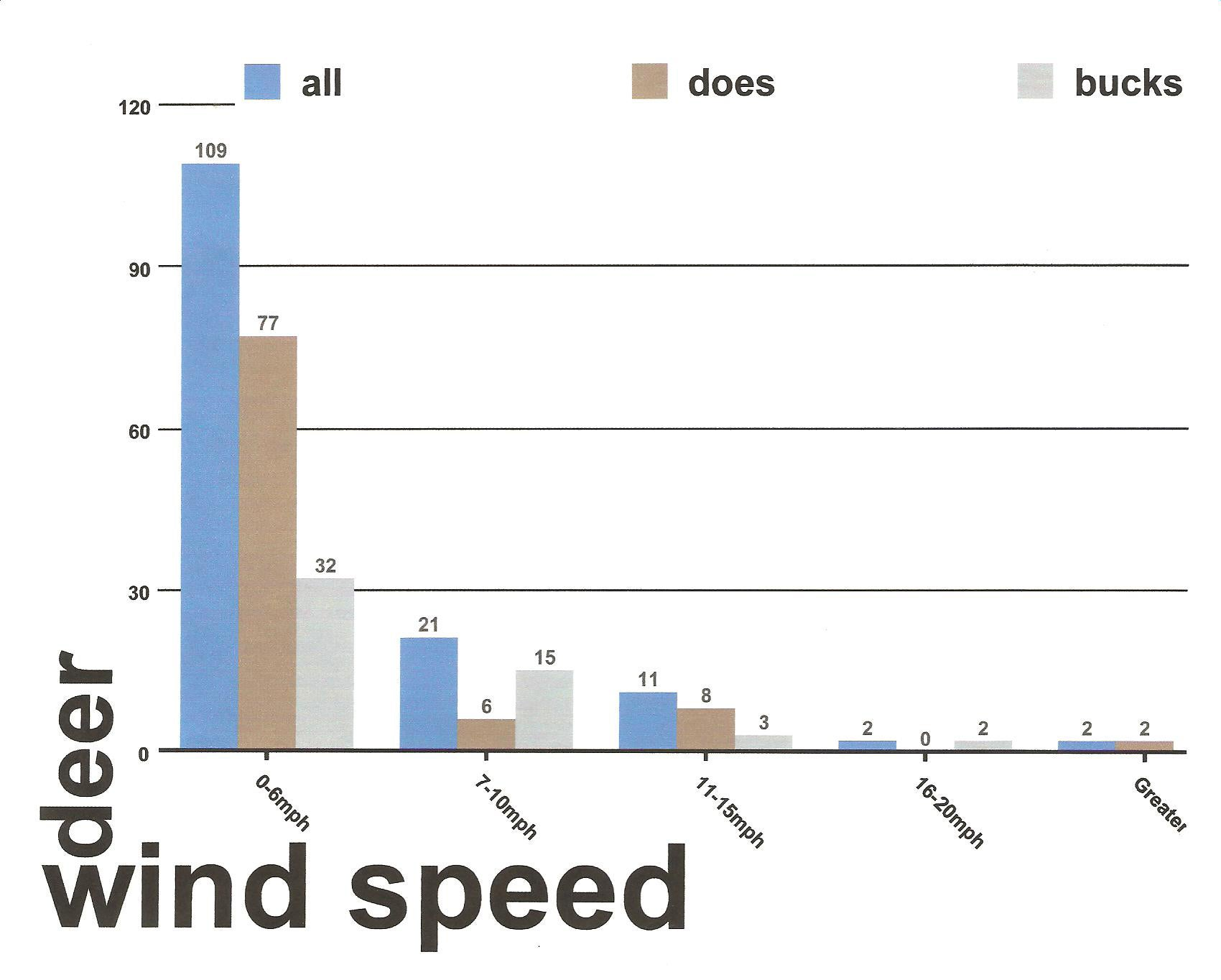 Wind Speed and Buck Movement
