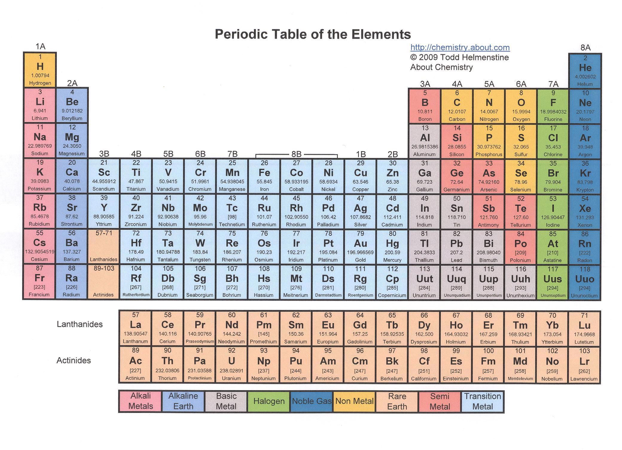 Dogging the Periodic Table