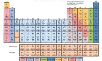 Dogging the Periodic Table