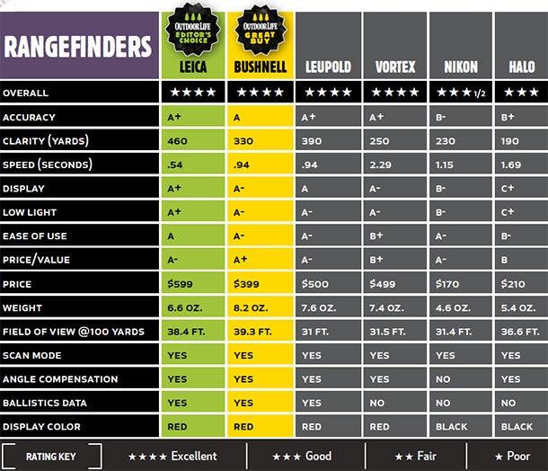 rangefinder test chart