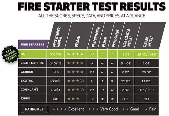fire starter test