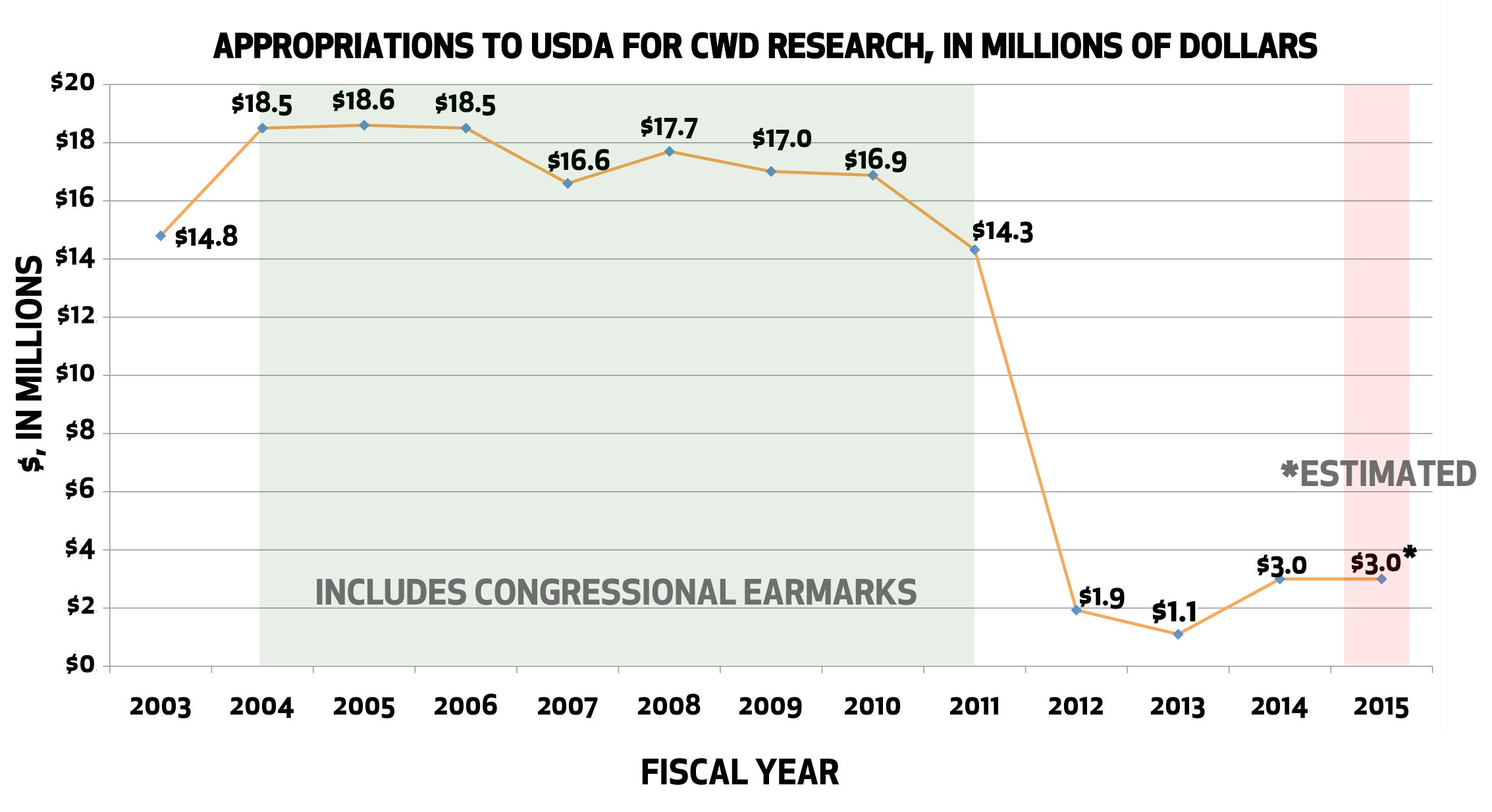 Why Has the Federal Government Cut Funding for Chronic Wasting Disease Research?