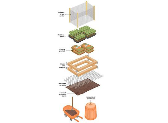 Survival Tip #140: Build a Raised Bed Garden