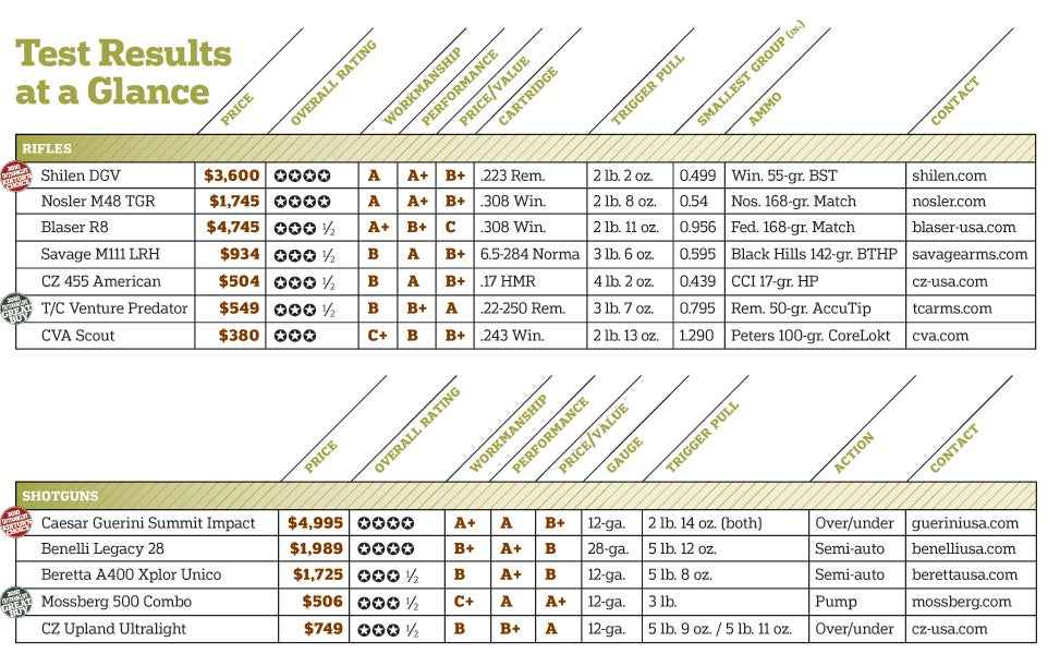 httpswww.outdoorlife.comsitesoutdoorlife.comfilesimport2013images201006GunTest_Table_0.jpg