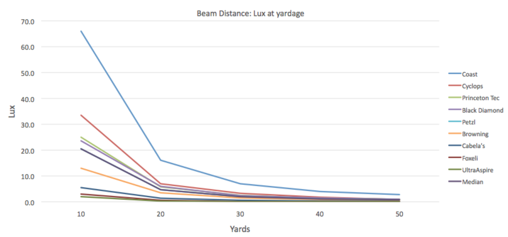 beam distance