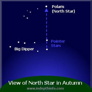Navigate by the Stars and Moon