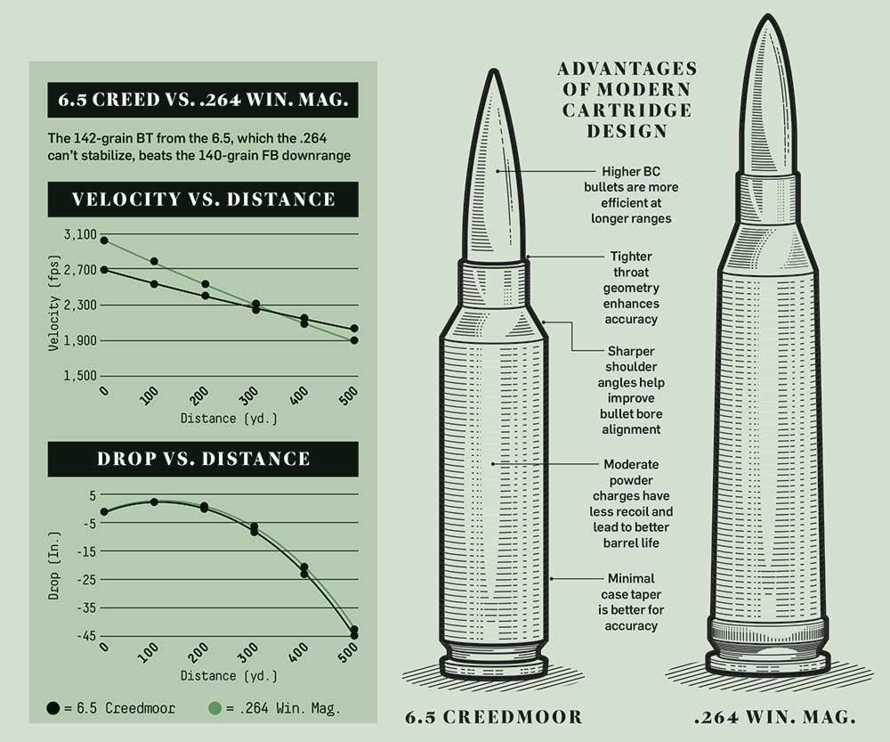 advantages modern cartridges