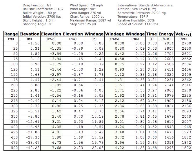 30-06 springfield ammo chart