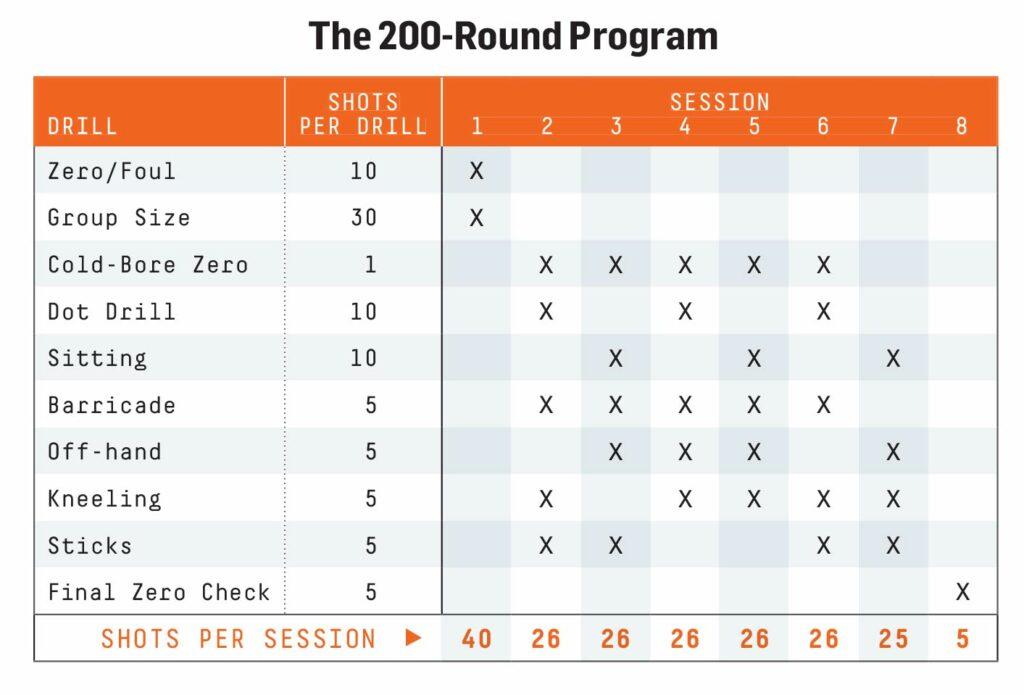 The 200-Round Program chart.