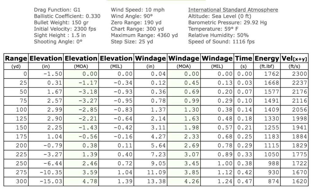 190-yard Hornady FTX Table Chart.