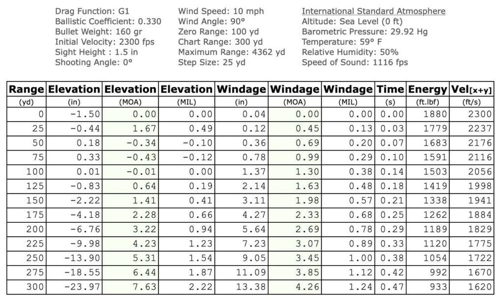 160-grain Hornady FTX Chart.