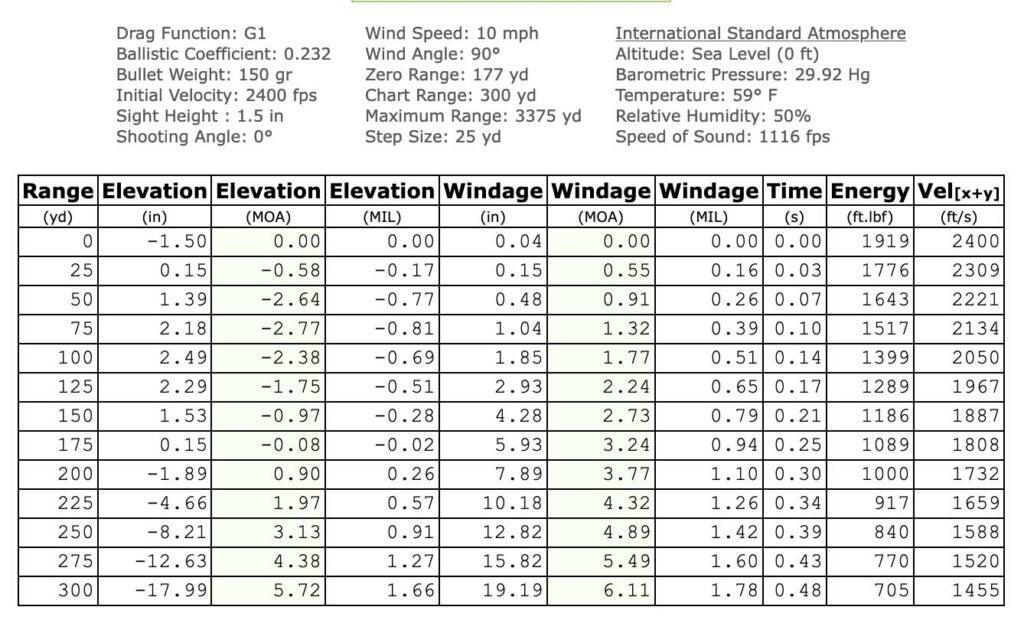 177-yard Zero Table Chart.