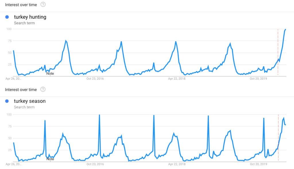 Google trends graph showing hunting figures and searches.