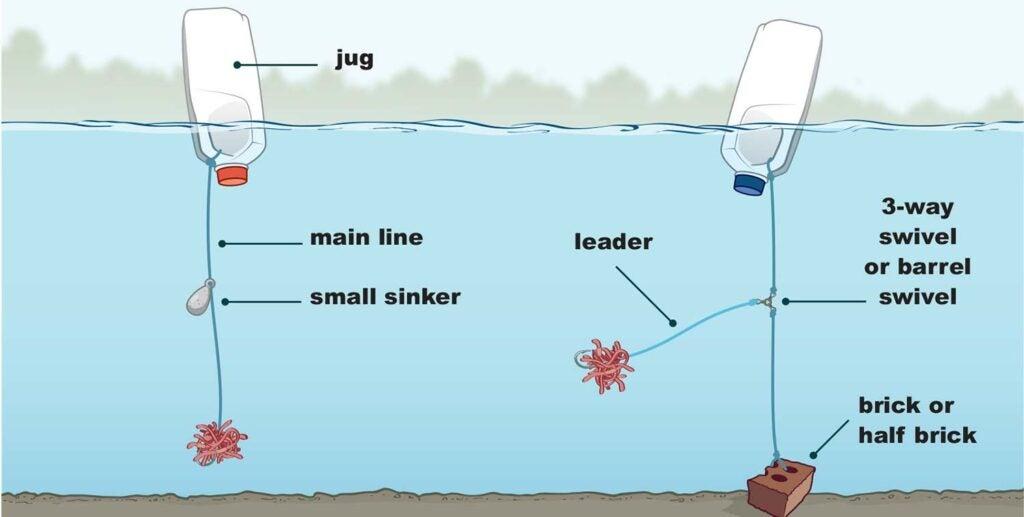Illustration of jug fishing rigs.