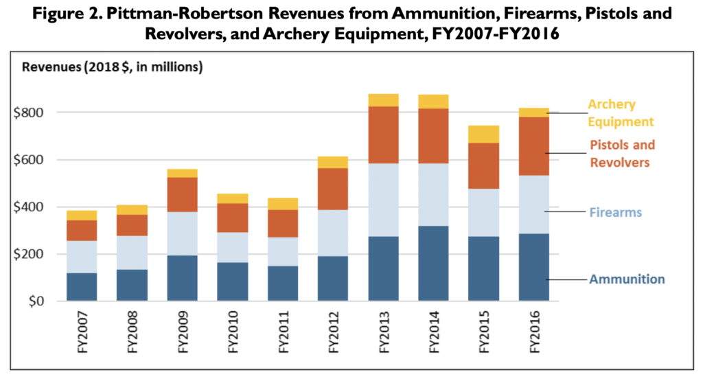 A bar graph showing money raised for wildlife conservation as a result of gun, ammo, handgun, and archery sales.