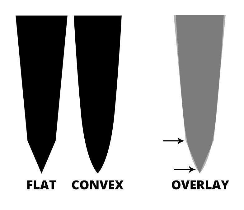 Flat and convex edges