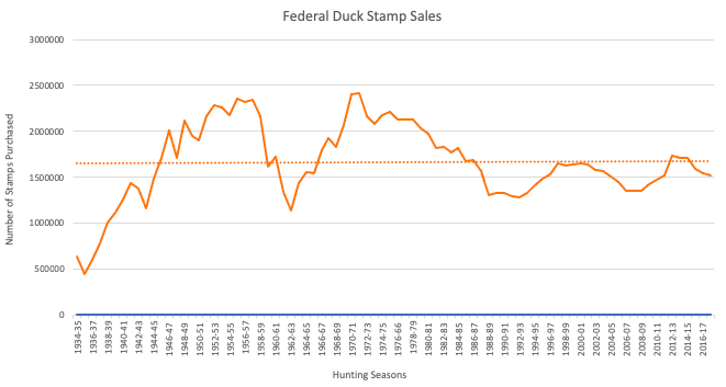 Duck stamp purchase trends.