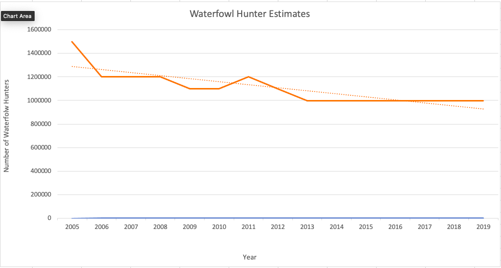 Duck hunter estimates since 2005.