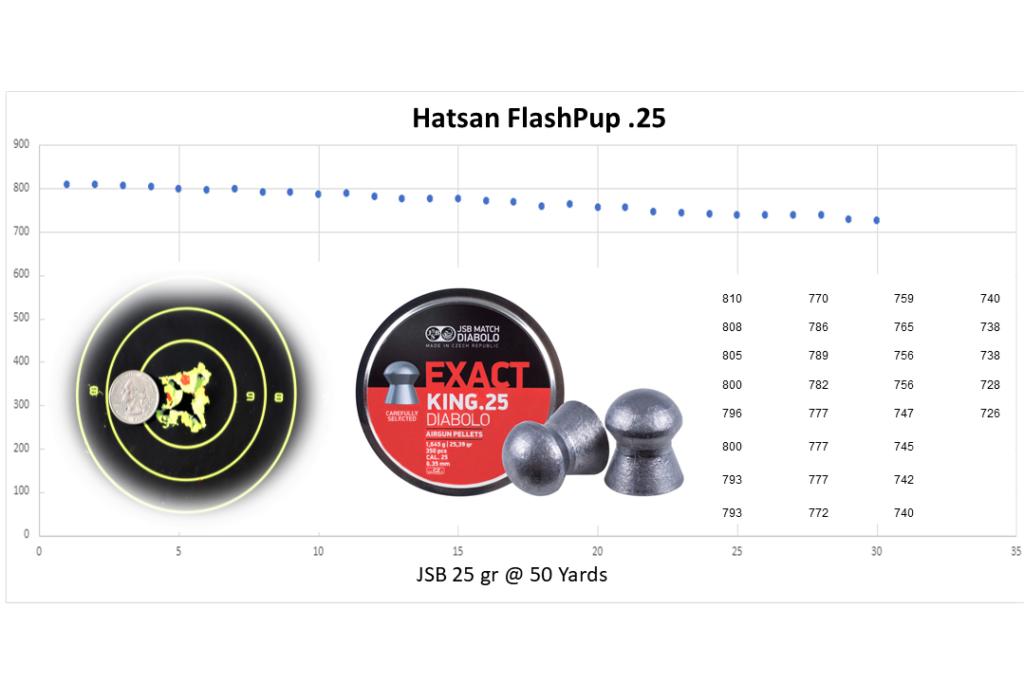 Graph of the Hatsan flashpup 50 yard group and shot-to-shot velocity