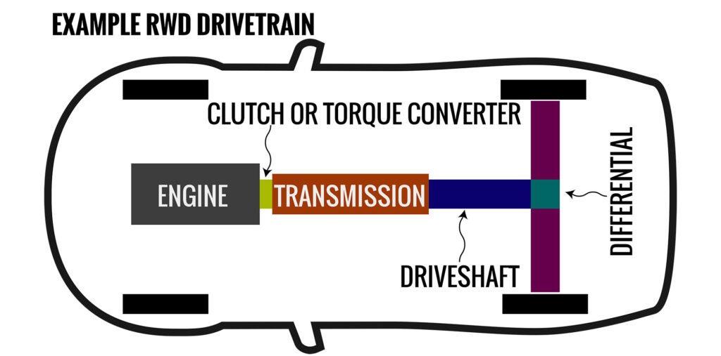 The diagram shows how a drivetrain operates.